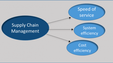 Photo of Supply Chain Management: All You Need to Know